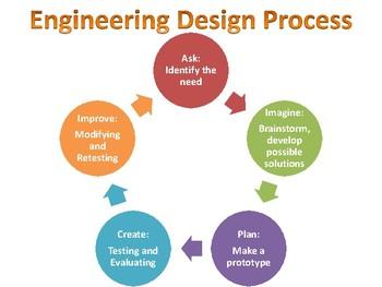 Stem Engineering Design Process